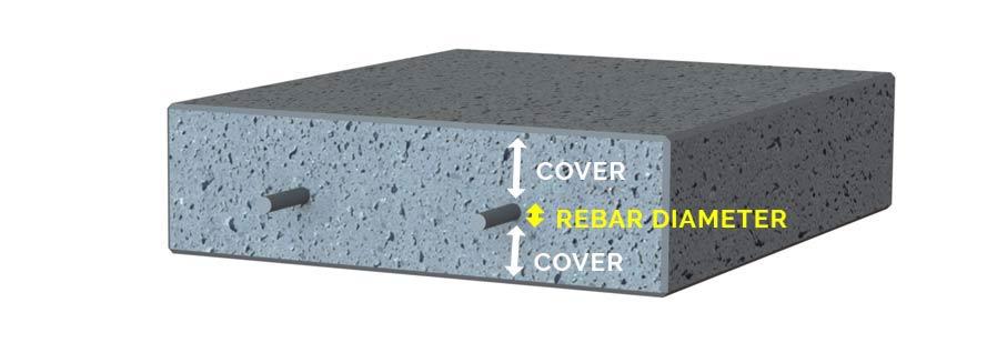 minimum concrete cover in slab