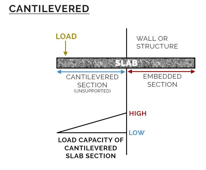 Cantilevered Slab thickness