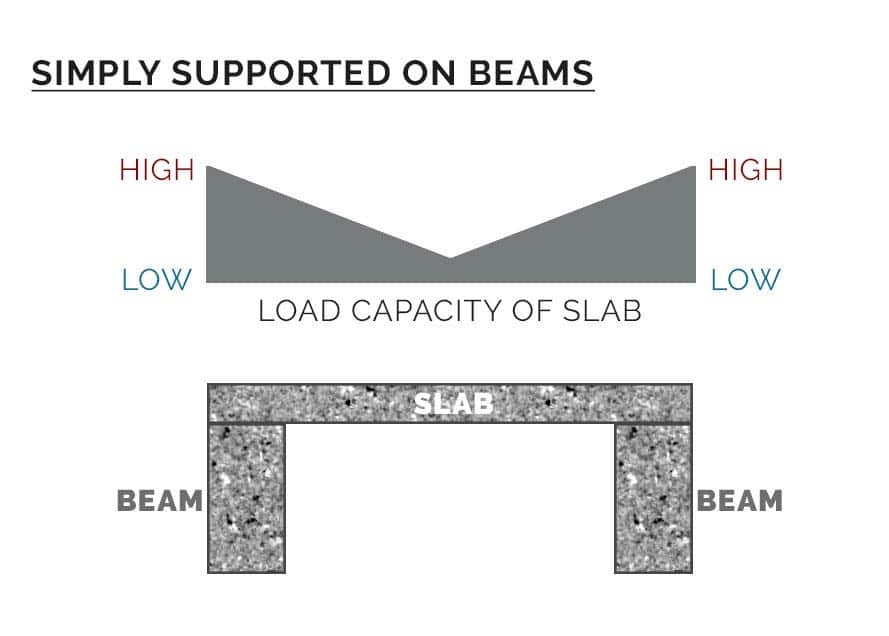 Concrete slab supported on beams